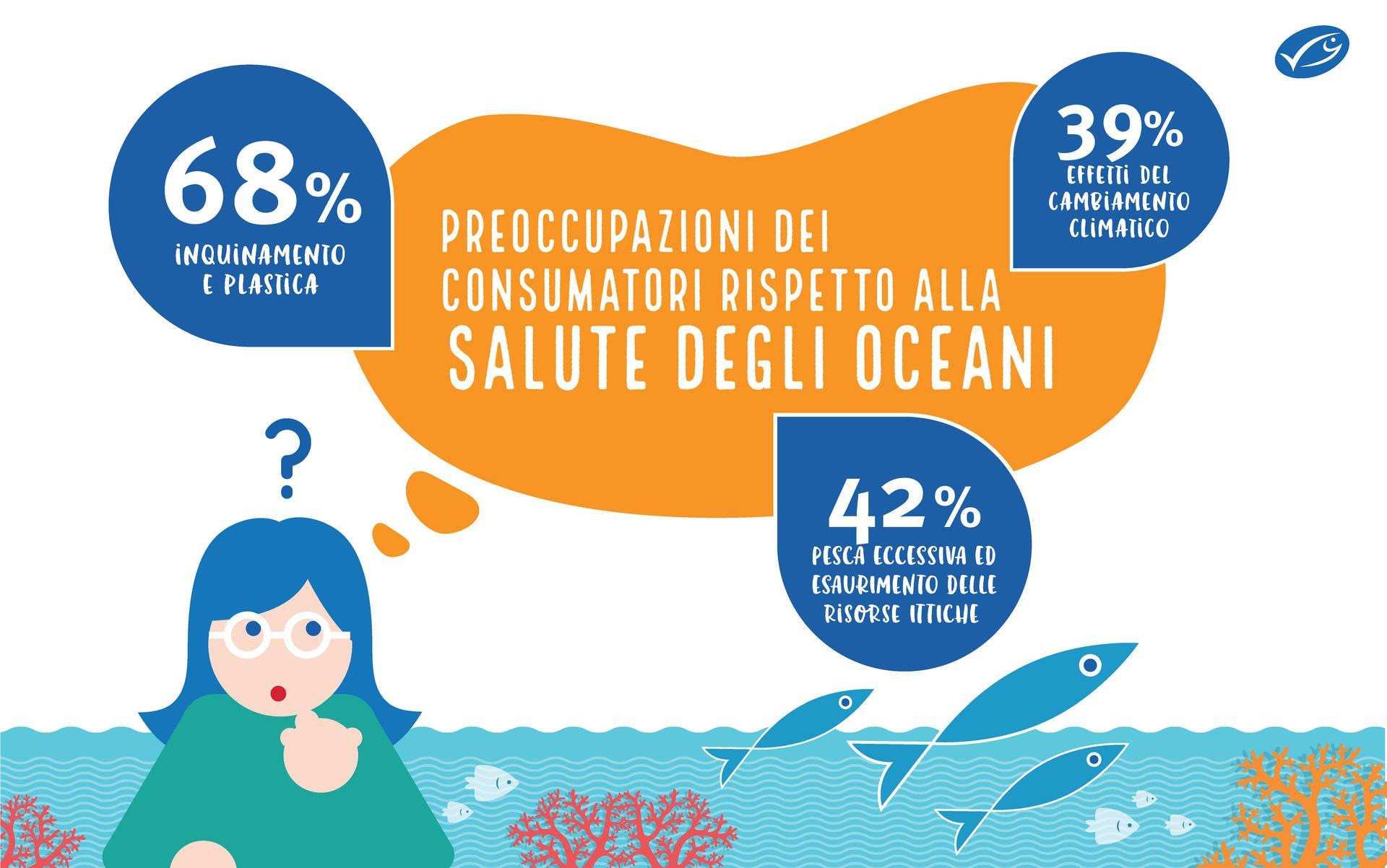 Sostenibilità ittica