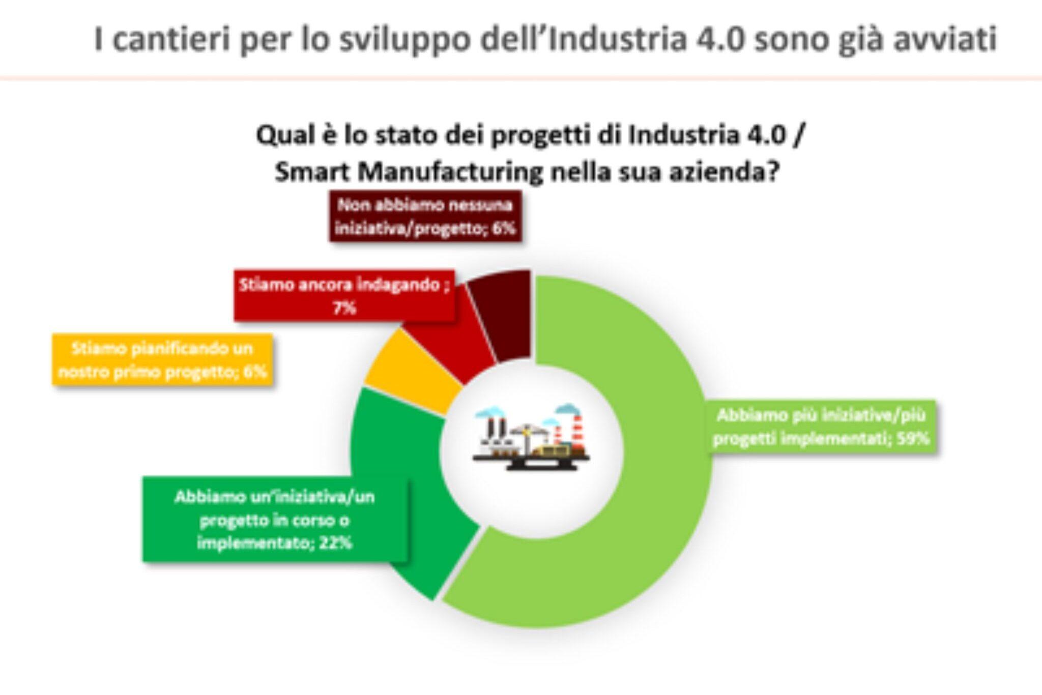 smart manufactoring summit